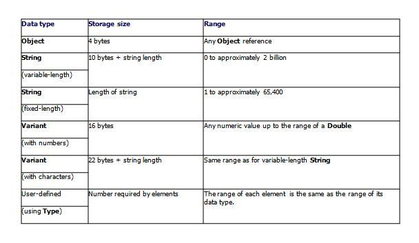 excel macro terminology