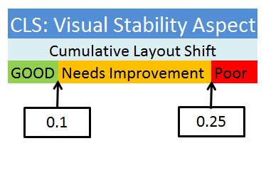 What is CLS - Cumulative Layout Shift