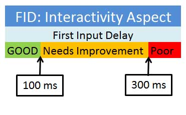 What is FID - First Input Delay