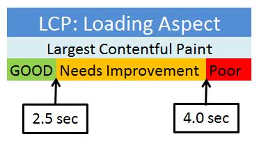 What is LCP - Largest-Contentful-Paint